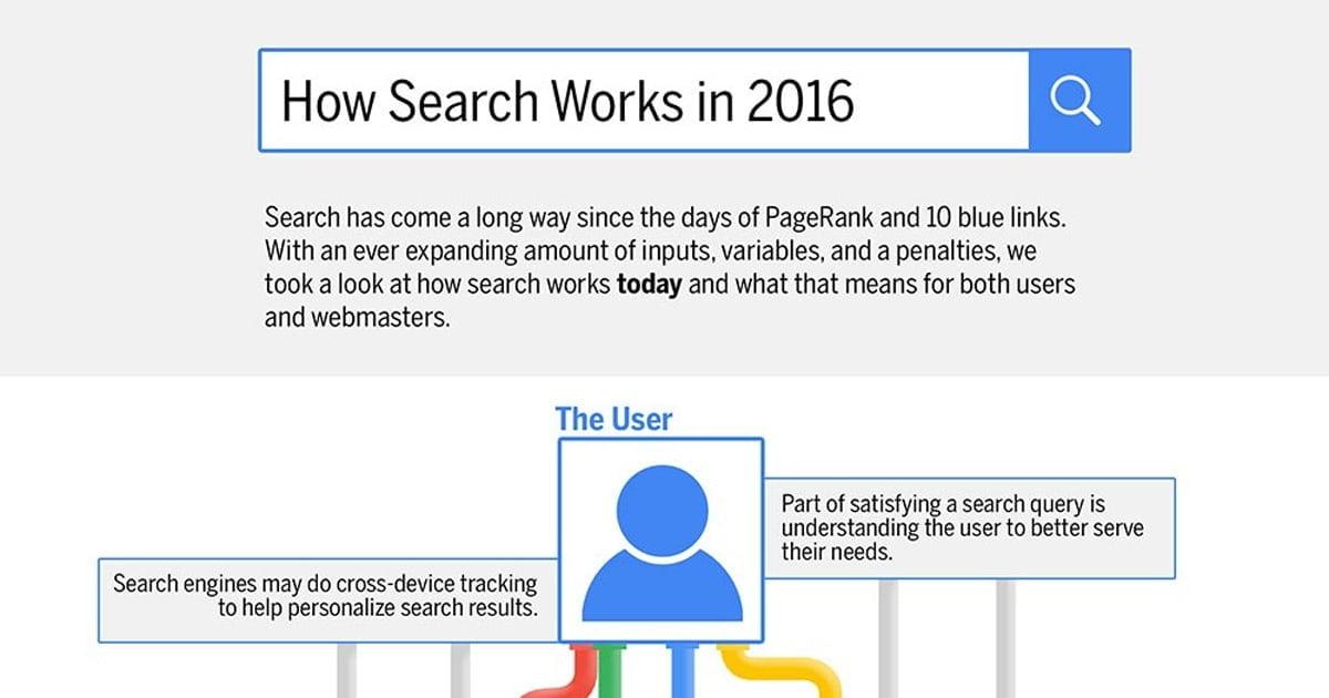 Bagaimana Google Search Bekerja di 2016