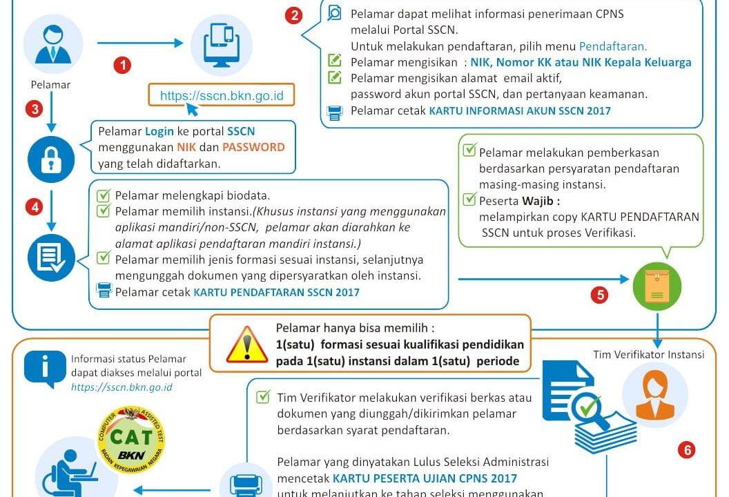 Mekanisme Pendaftaran Online CPNS Nasional 2017